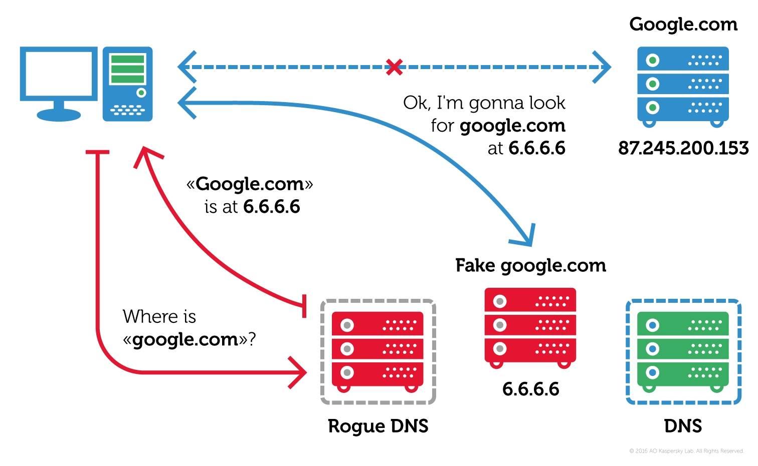 Dokazan način širenja Switcher Trojanca.