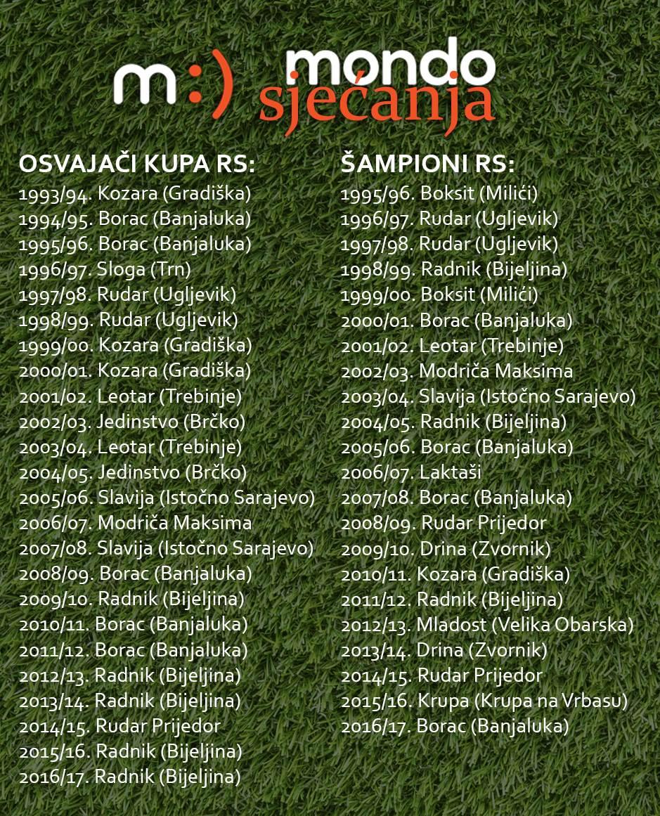 MONDO sjećanja Prva liga RS Kup RS