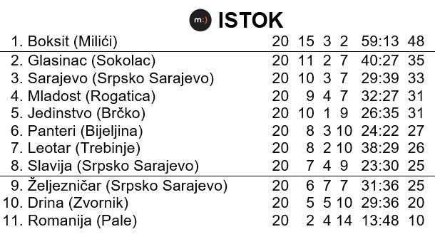 Tabela na kraju sezone u Prvoj ligi Republike Srpske - Istok - sezona 1995/96.