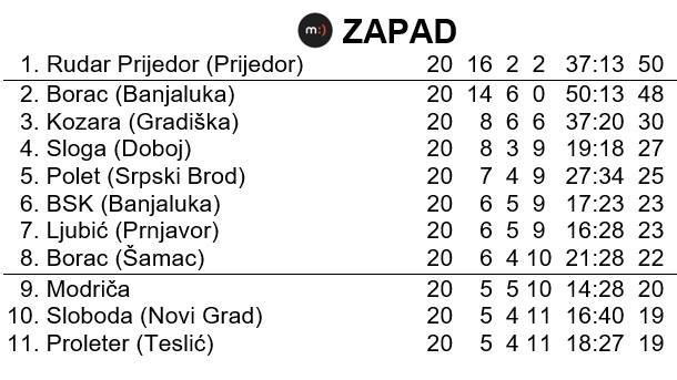 Tabela na kraju sezone u Prvoj ligi Republike Srpske - Zapad - sezona 1995/96.