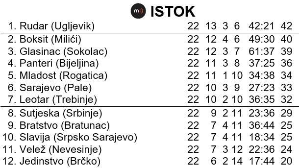 Tabela na kraju sezone u Prvoj ligi Republike Srpske - Istok - sezona 1996/97.