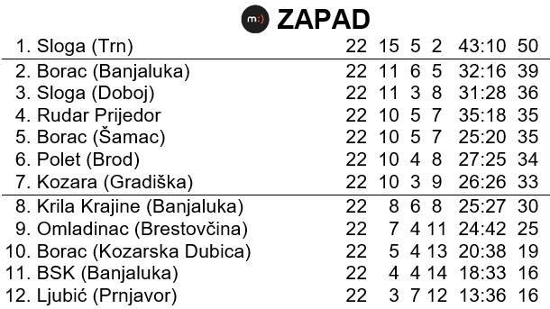 Tabela na kraju sezone u Prvoj ligi Republike Srpske - Zapad - sezona 1996/97.