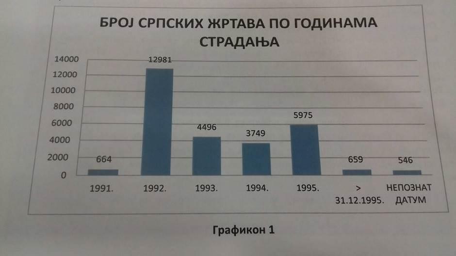 Grafikon žrtve Srbi