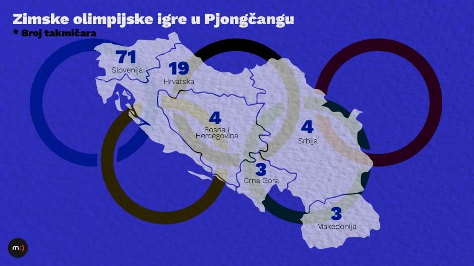 Ex-Yu i ZOI: Nekoliko Srba, Slovenaca nikad više!