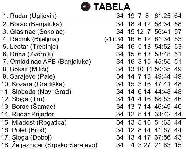 Mondo sjećanja 5, tabela Prva liga RS 1997/98