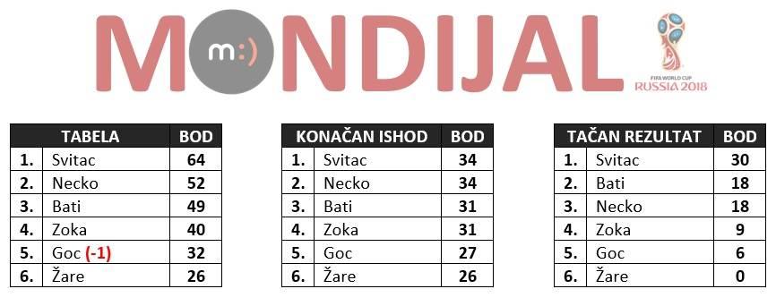 Mondo tiket Mundijal 2108. treće mjesto