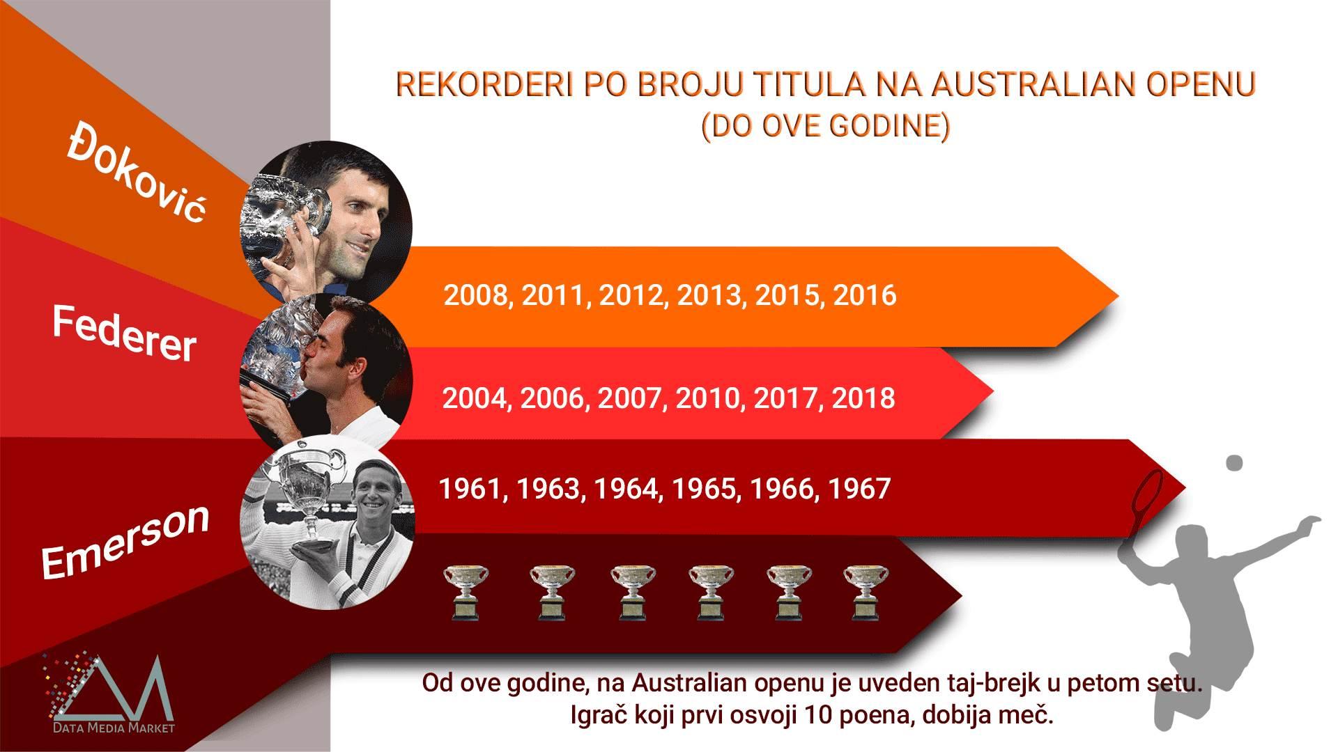 australijan open, grend slem titule, Novak Đoković, Rafael Nadal