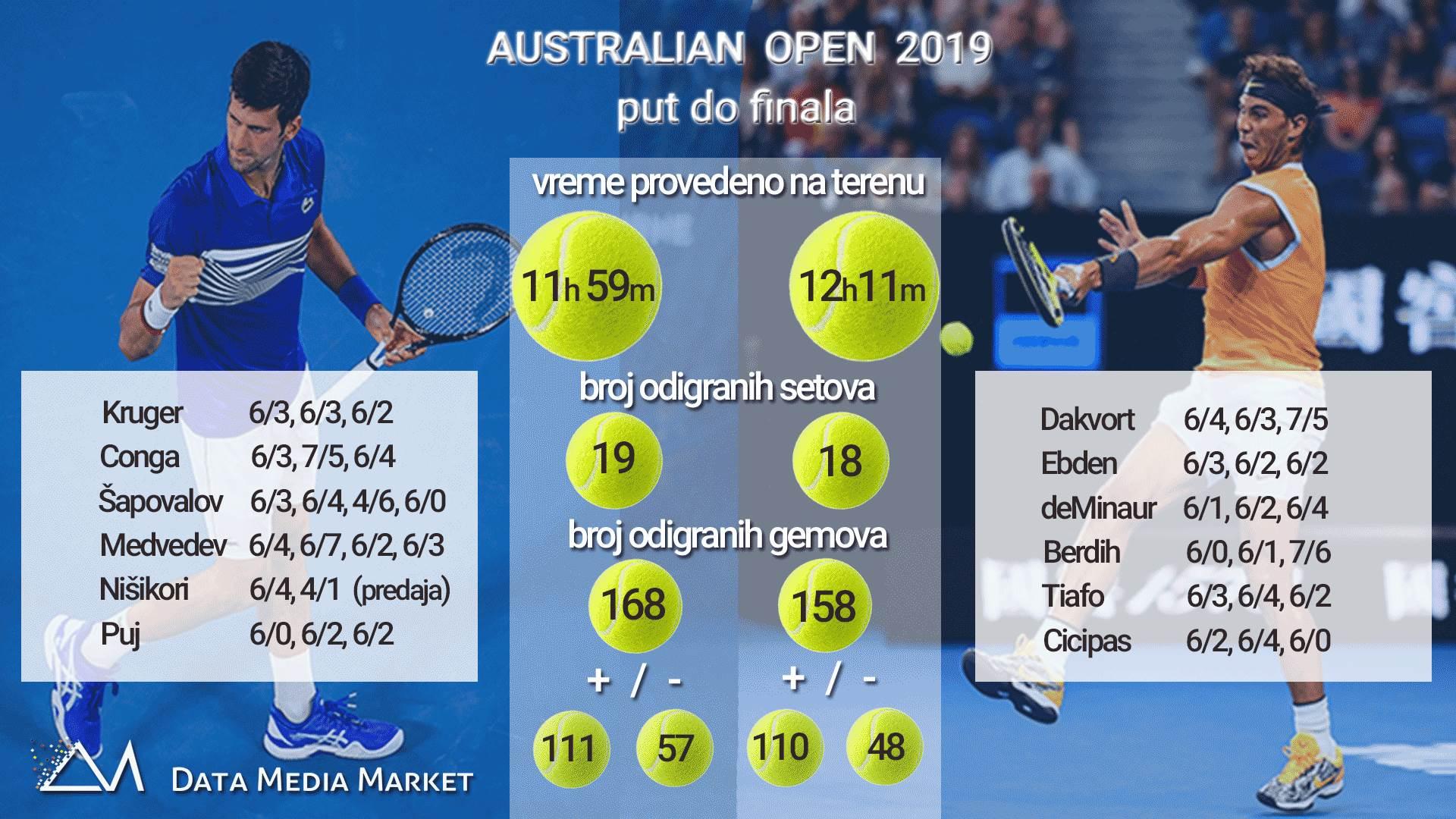 australijan open, Novak Đoković, Rafael Nadal