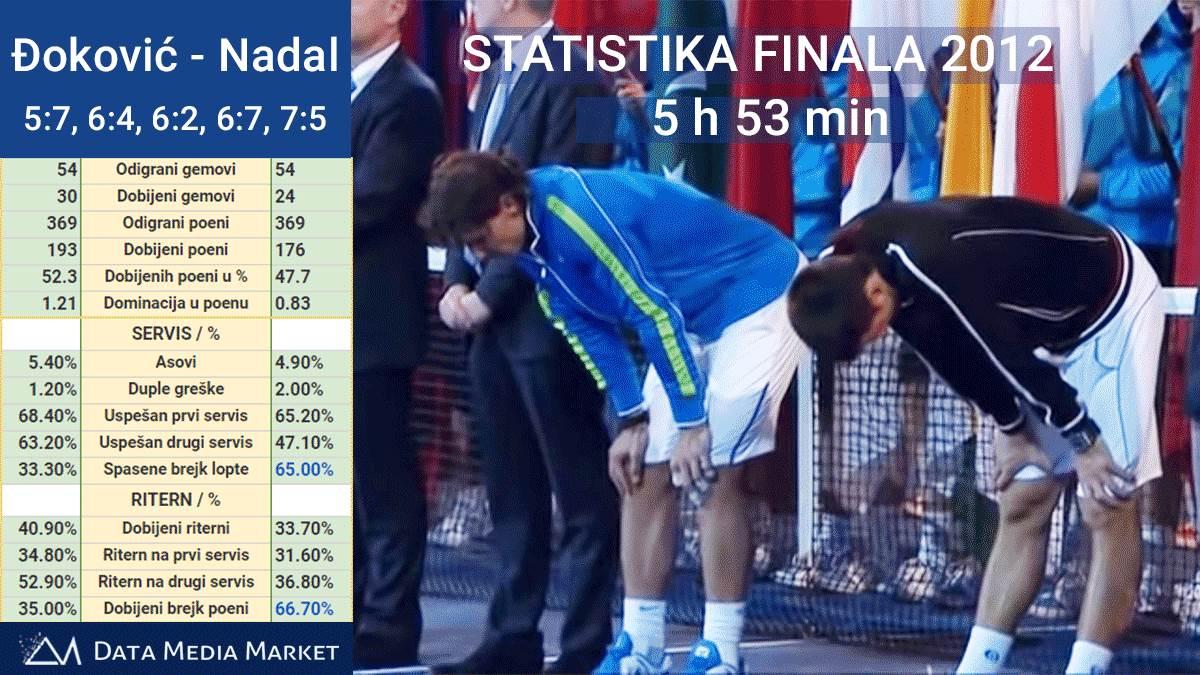 Đoković, Nadal