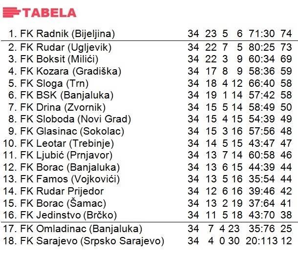Prva liga RS tabela 1998/99