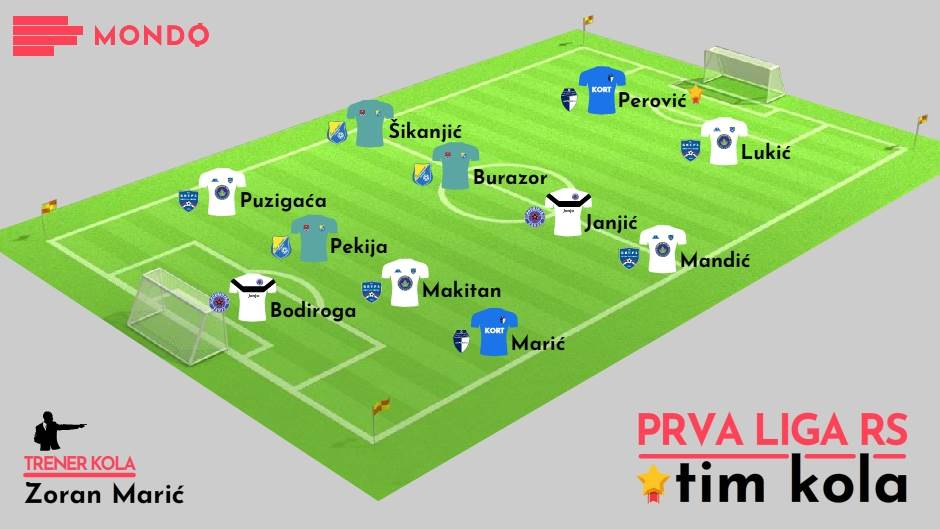 MONDO Tim kola 4. kolo Prva liga RS 2019/20.