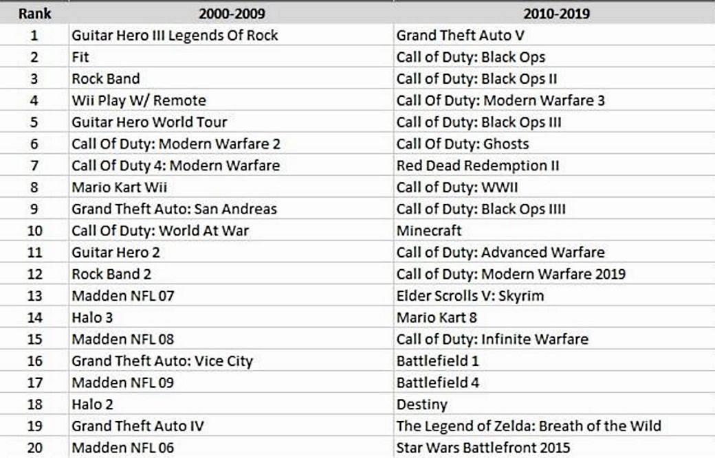 Igre lista, Najprodavanije igre decenija