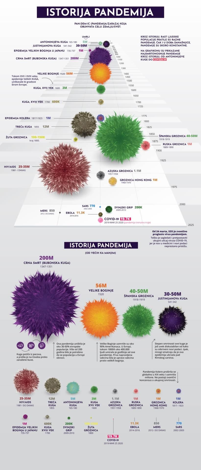 istorija pandemija, pandemija, epidemije, epidemija
