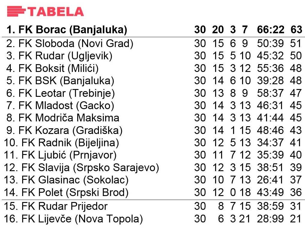 Prva liga RS sezona 2000/01