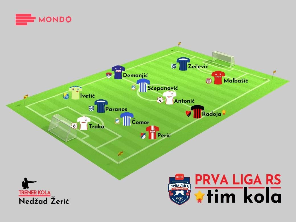 MONDO Tim kola, Prva liga RS 3. kolo
