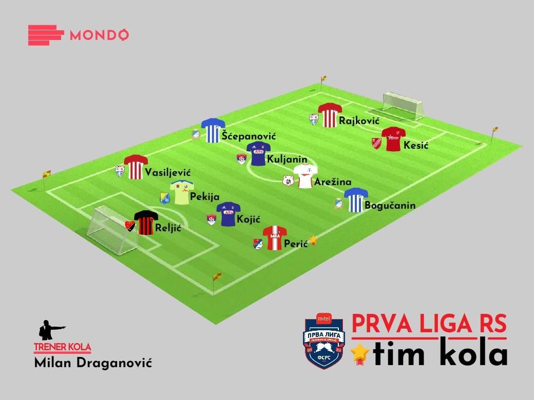 Mondo Tim kola - 6. kolo Prve lige RS 2020-21