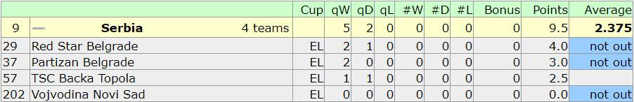 Ovako izgleda učinak srpskih klubova u Evropi ove sezone.