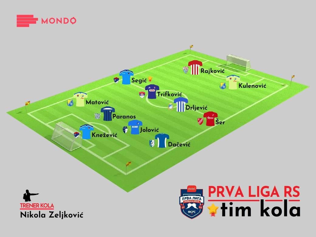 Tim kola Prva liga RS 8. kolo 2020/21