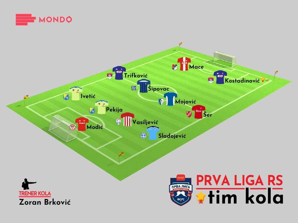 MONDO Tim kola Prva liga RS 10. kolo