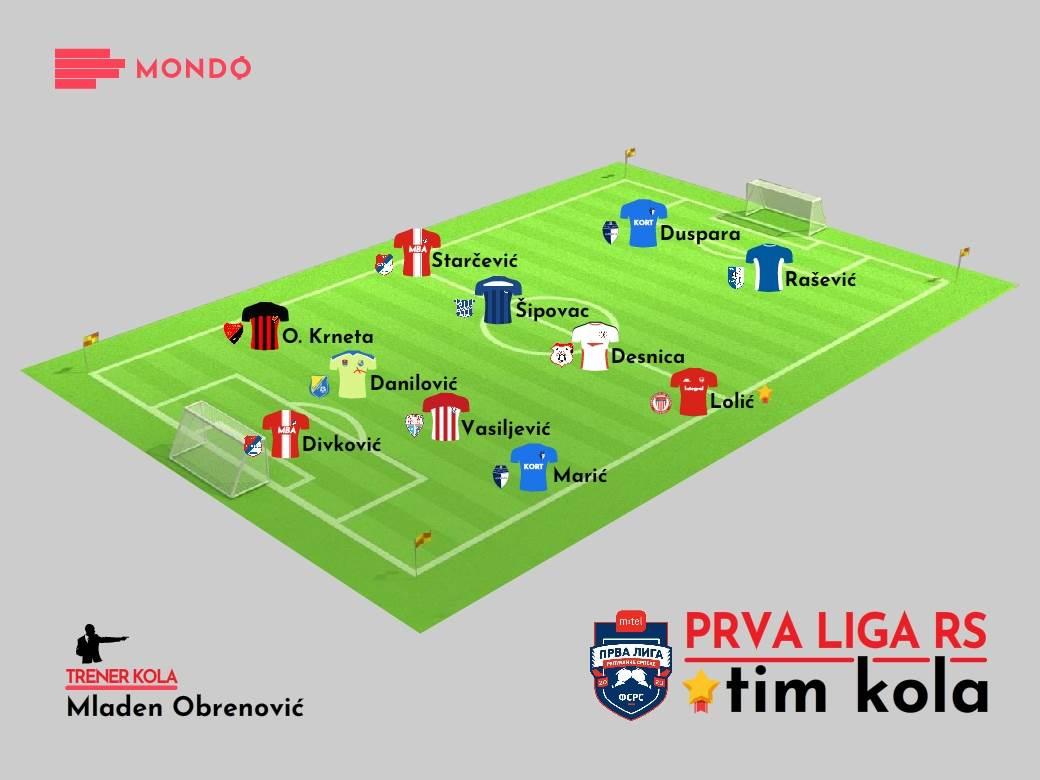 MONDO Tim kola 13. kolo Prva liga RS 2020/21