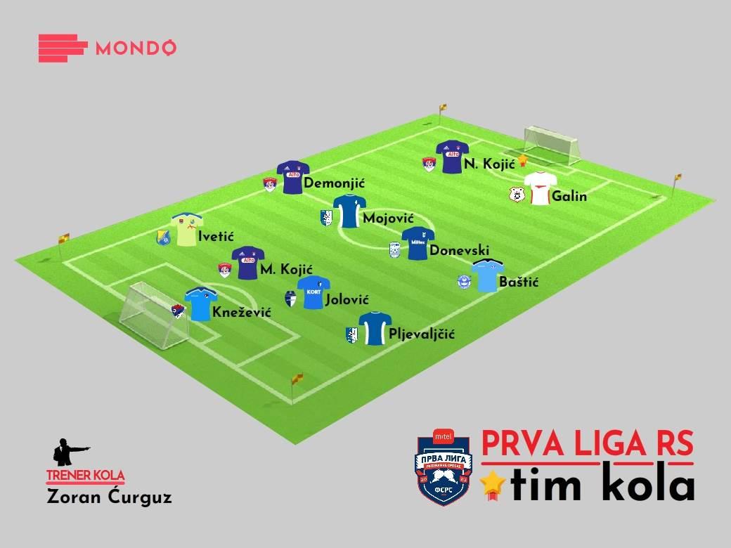 MONDO Tim kola 14. kolo Prva liga RS 2020-21