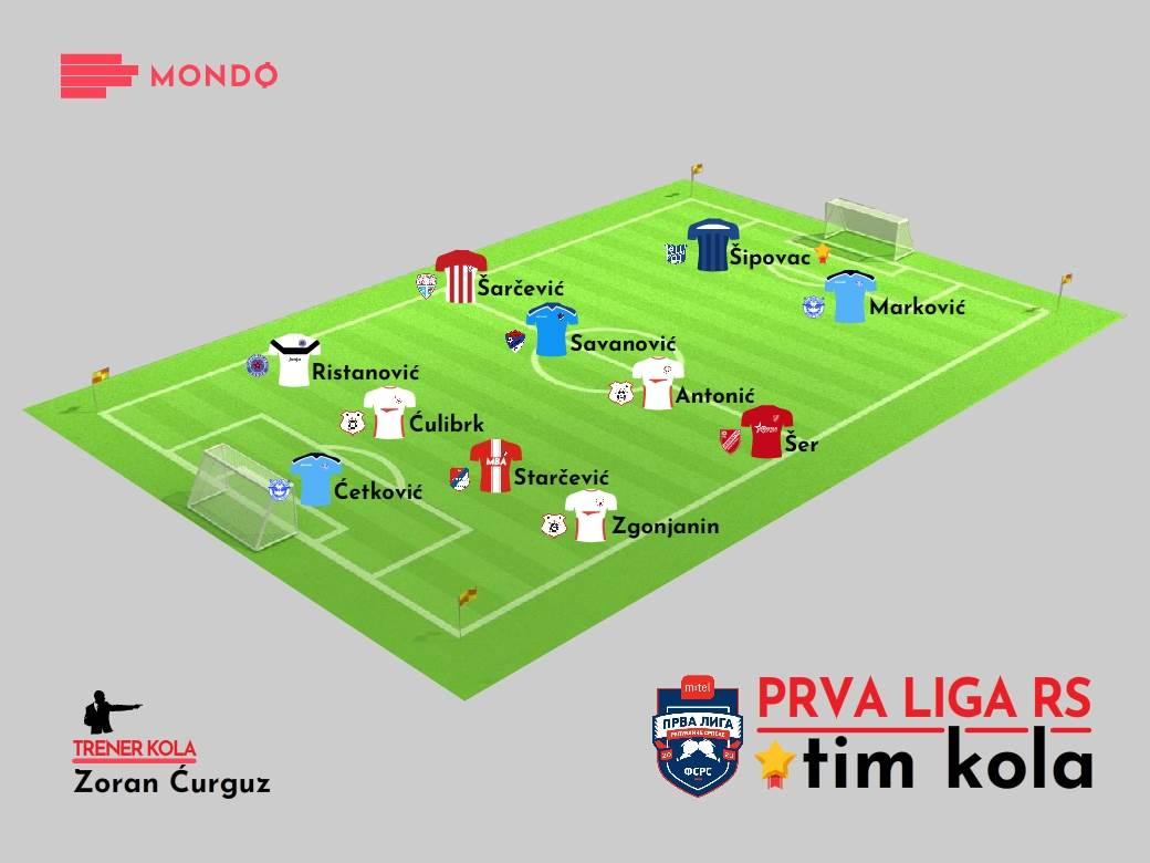 MONDO Tim kola - Prva liga RS 16. kolo