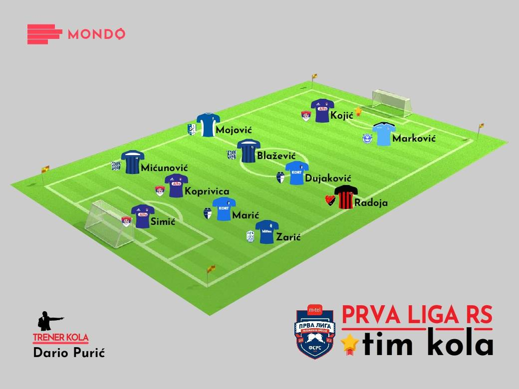 MONDO Tim kola Prva liga RS 2020-21 19. kolo