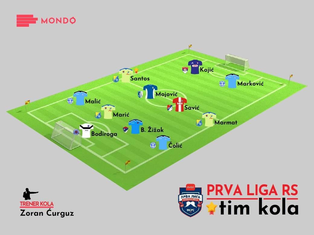 Prva liga RS Tim kola 20. kolo 2020/21