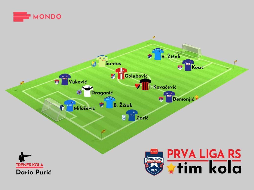 MONDO Tim kola 2020/21 21. kolo m:tel Prva liga RS