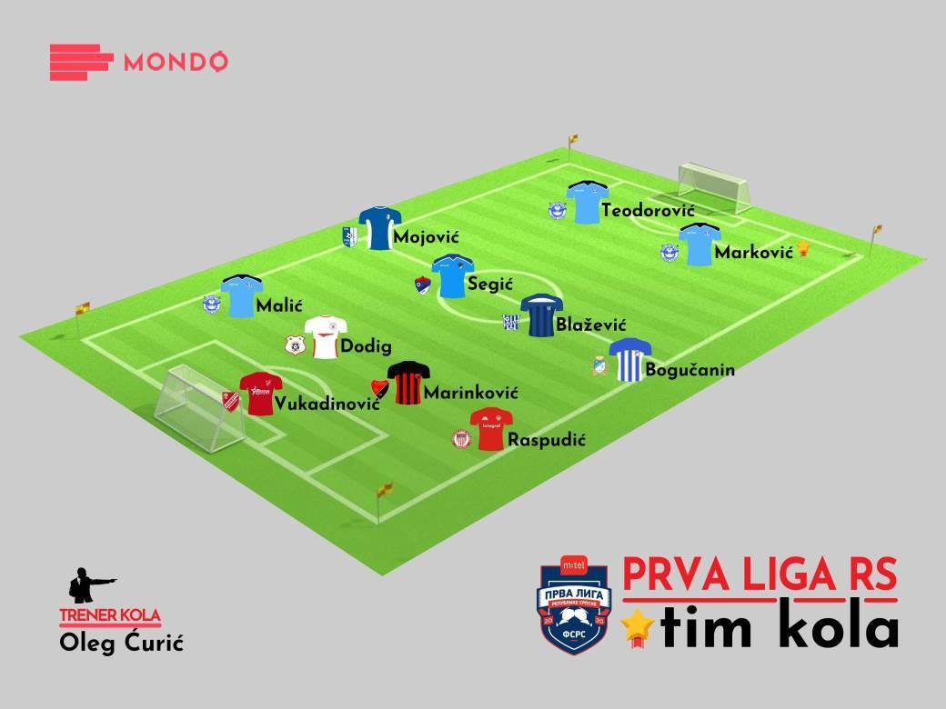 MONDO Tim kola 20-21 22. kolo Prva liga RS