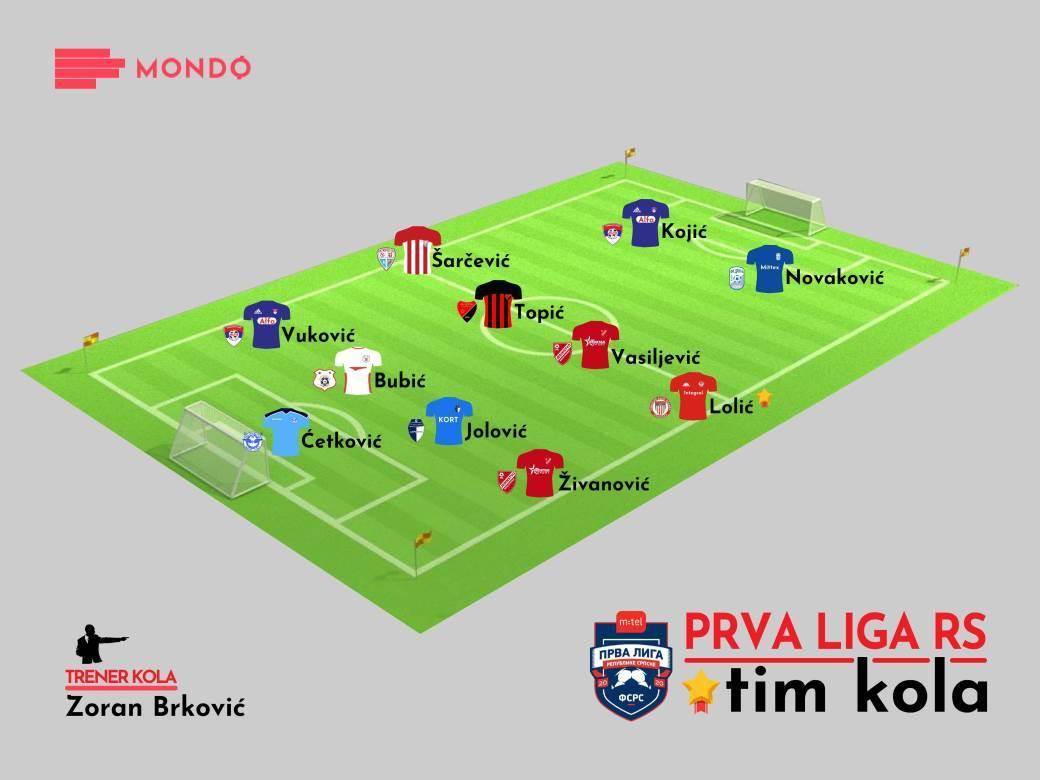 MONDO Tim kola 23. kolo Prva liga RS