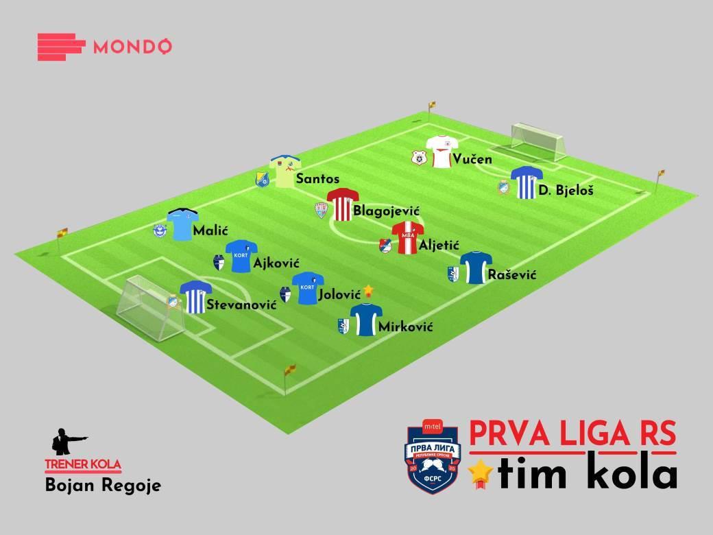 MONDO Tim kola Prva liga RS 26. kolo