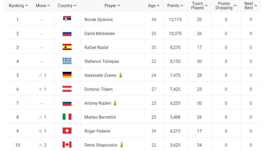 ATP lista 12.07.2021.