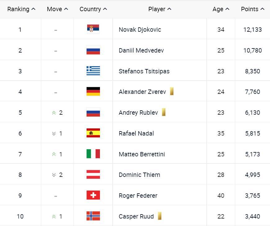 Ovako izgleda ATP lista na dan 13. septembra.