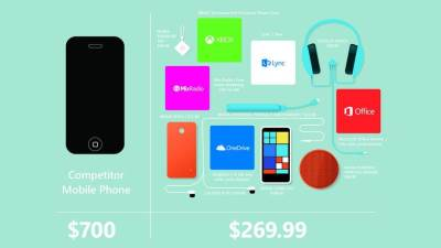 Lumia 630 Dual SIM, Nokia, Lumia 635, Nokia Lumia 635, Lumia LTE
